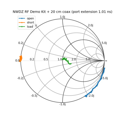 Smith chart for the NWDZ Demo Kit with port extension.